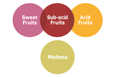acidity fruit diagram