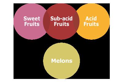 acidity fruit diagram